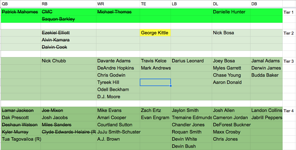 The image illustrates the top 4 tiers of players after the 1.01 through the 2.02 draft picks.  My picks are highlighted in yellow.