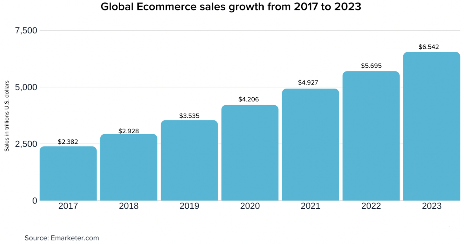 Global ecommerce sales growth from 2017 to 2023