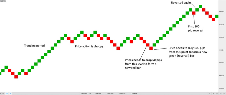Price changes in a Renko chart