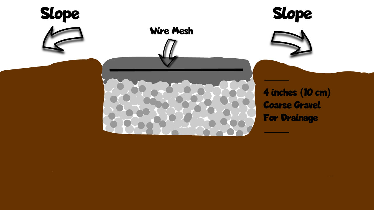 A cross section custom graphic showing a gravel base beneath poured concrete.