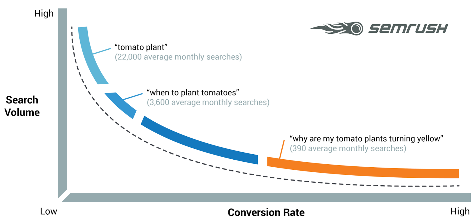Graph by SEMrush that shows the correlation between search queries with more words (lower search volume, higher conversion rate) and search queries with fewer words (higher search volume, lower conversion rate, more difficult to rank for).