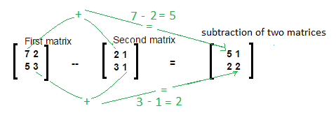 JavaMadeSoEasy com (JMSE): Matrix Addition, Subtraction