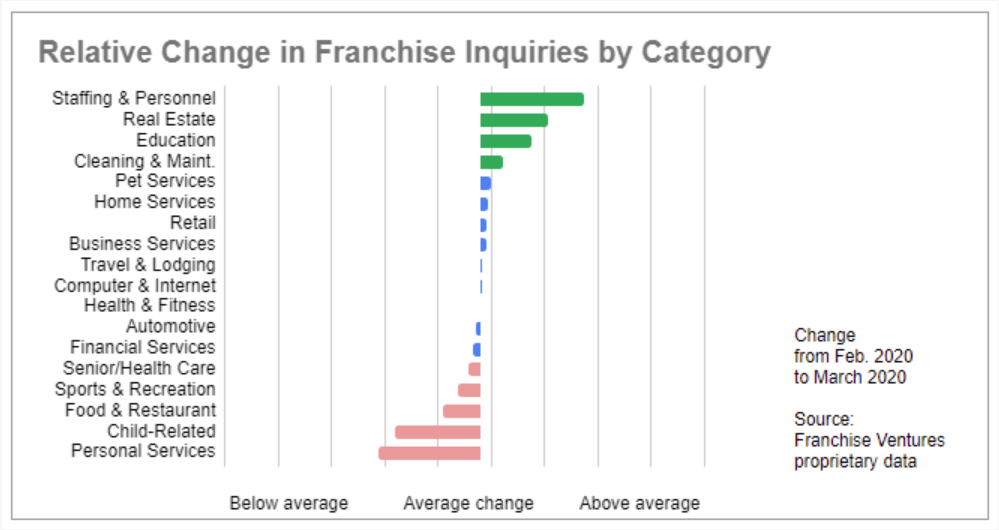 From Franchise Insights