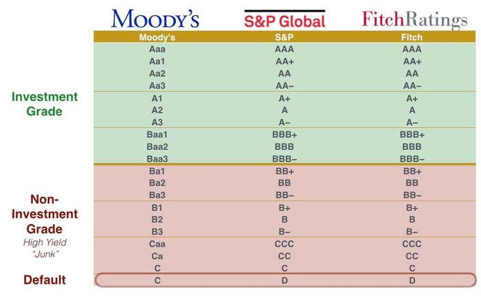 如何買美國債券ETF:不同評級機構所對應的評級標準。