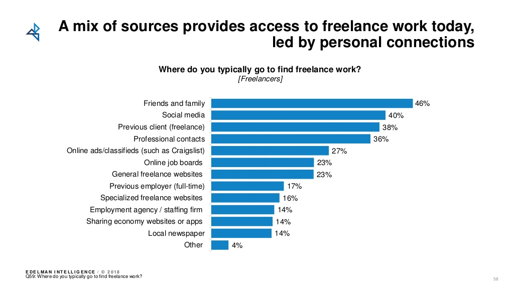 where to find freelance work
