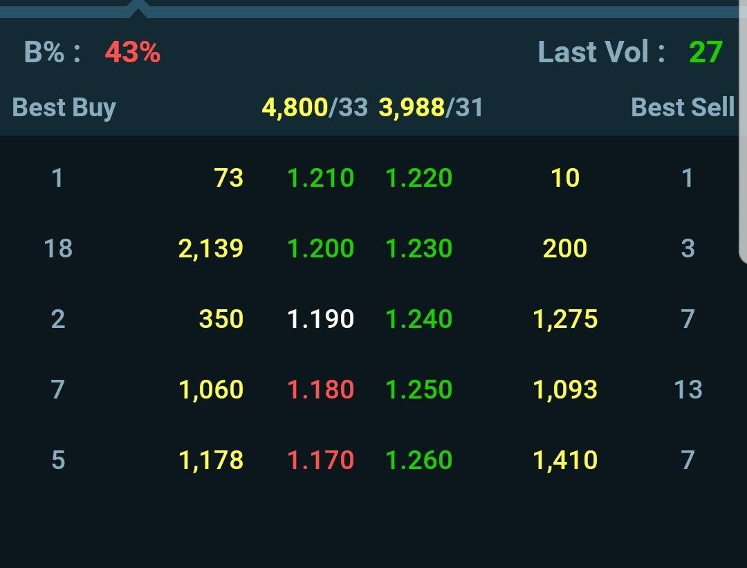 Basic Operator Analysis How To Read Price Volume Malaysiastock Biz