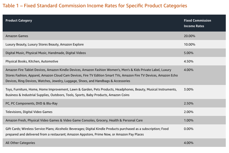 Rates for specific product categories