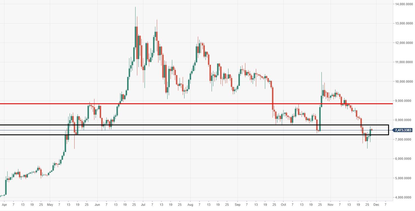 Bitcoin Analyse - Chart
