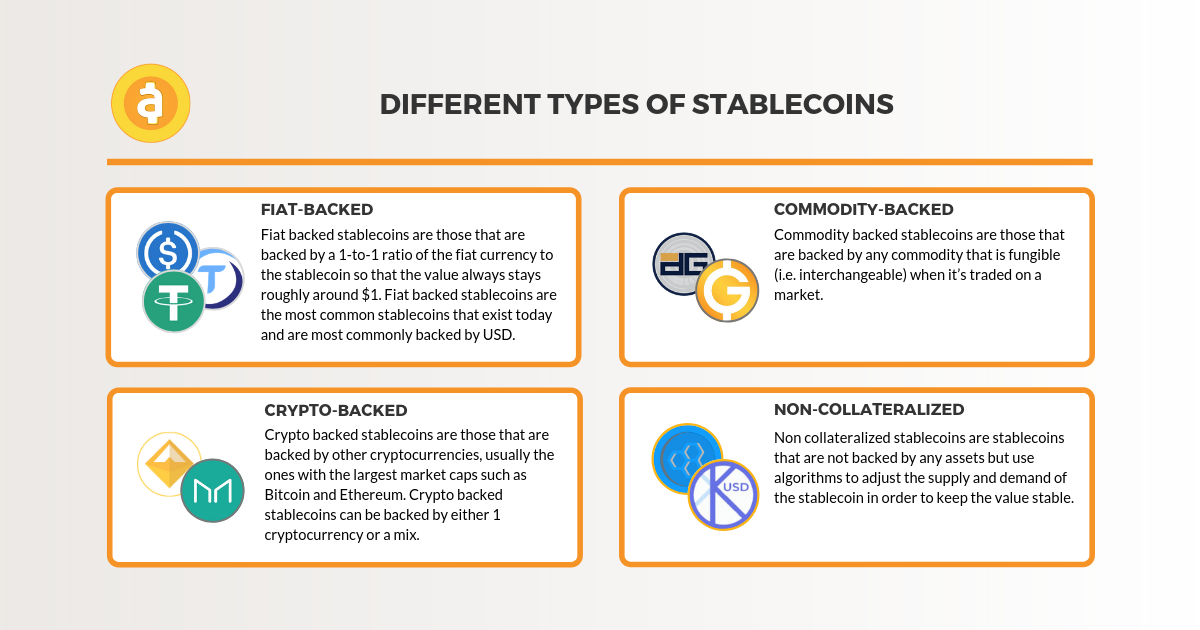 Different types of Stablecoins