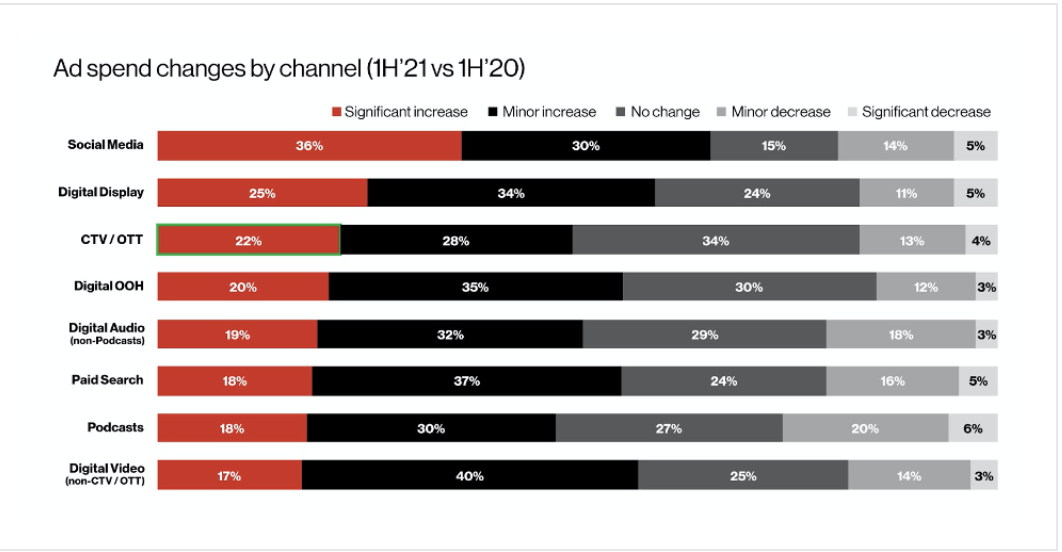Ad spend changes by channel