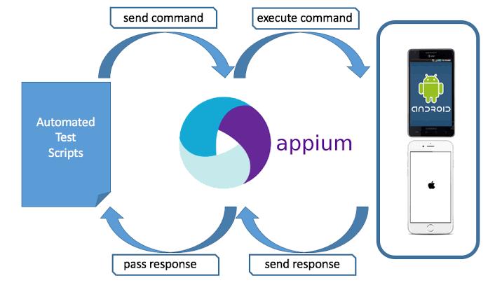 appium testing tutorials