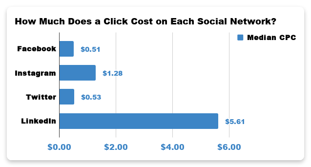 How much does a click cost on each social network?