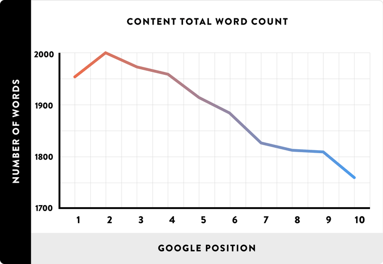 content total word count