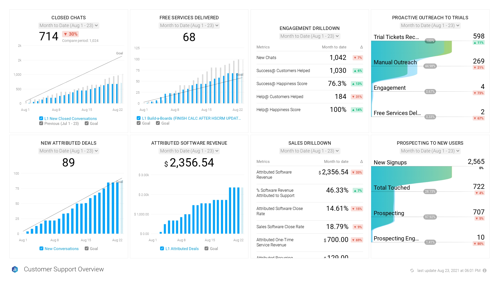 SaaS Customer Support Team - Performance Overview
