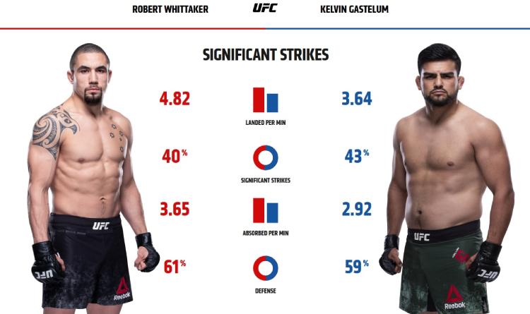Whittaker and Gastelum striking stats