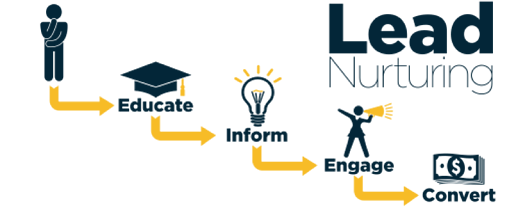 convert leads into meetings - lead nurturing