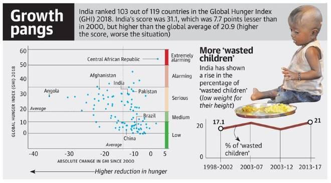 Image result for global hunger index 2018