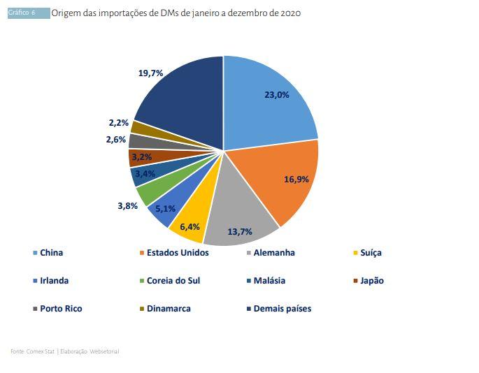 Maior parte das importações de DMs foi feita com China e Estados Unidos