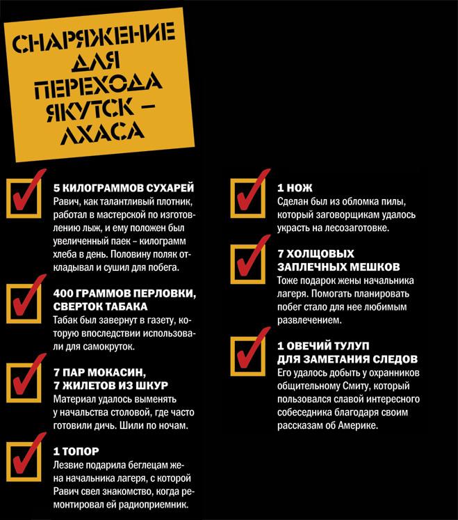 Снаряжение для перехода Якутск - Лхаса
