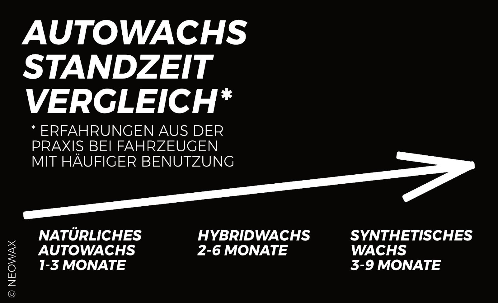 Zeitstrahl mit Angabe - natürliches AUTOWACHS 1-3 Monate, HYBRIDWACHS 2-6 Monate, SYNTHETISCHES WACHS 3-9 MONATE