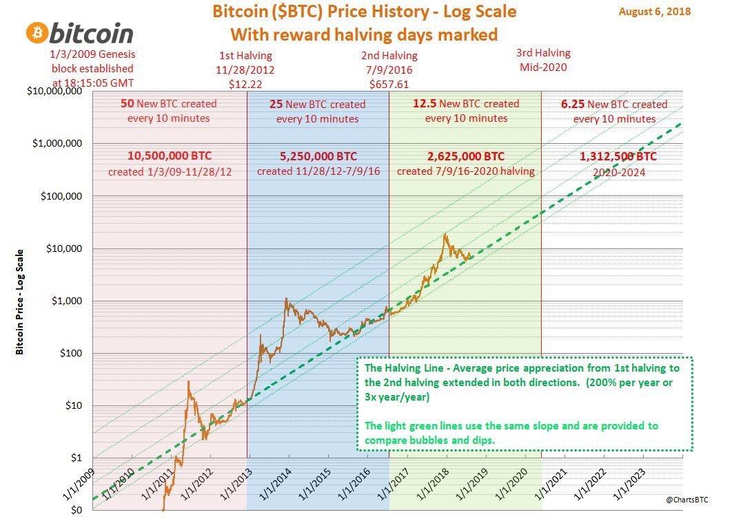 Curva de rendimiento de Bitcoin en relación a los eventos de halving.