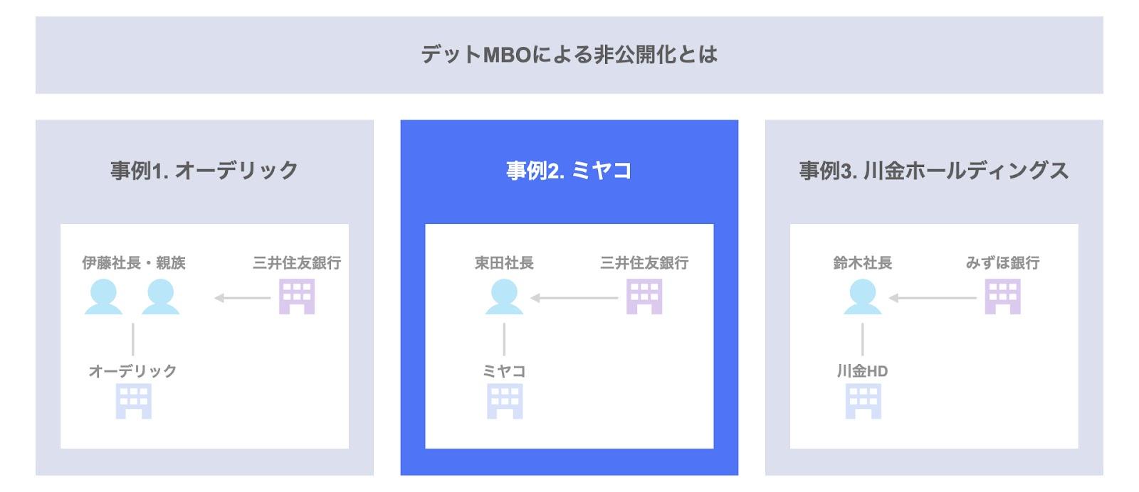 事例2. ミヤコのデットMBO