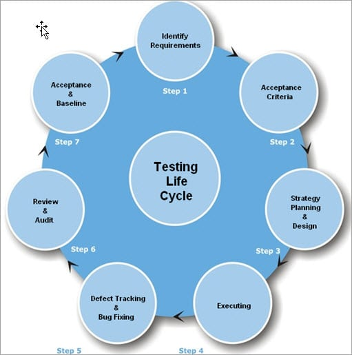 six stages of automation testing life cycle