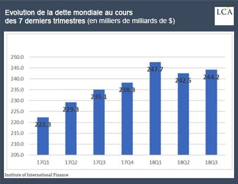 graphe dette mondiale