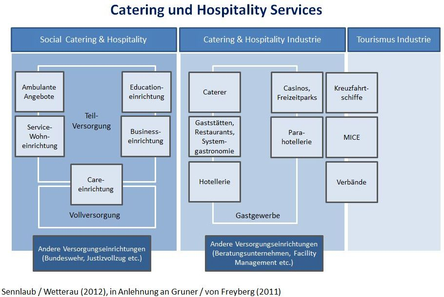 Catering und Hospitality Services