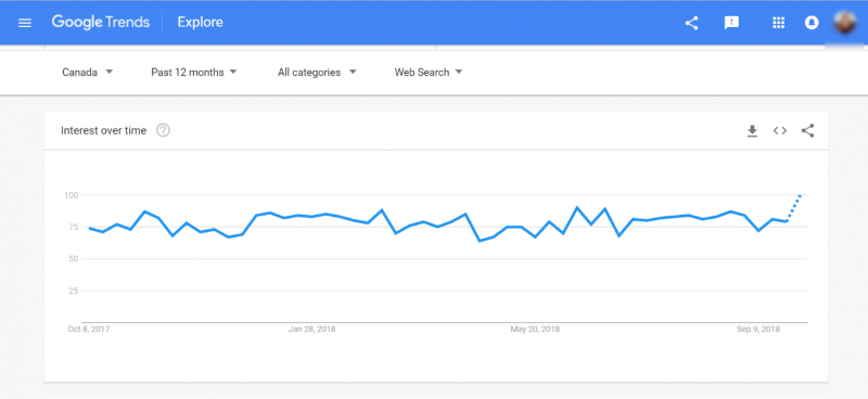 Screenshot of the Google Trends theme over time