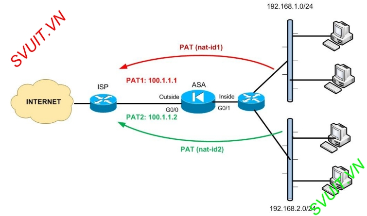 config dynamic NAT on ASA Cisco 8.2(6)