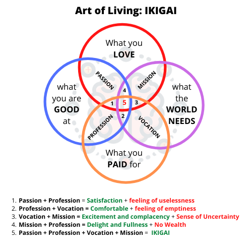 Art of Living : IKIGAI a Japanese way for finding your passions as a student
