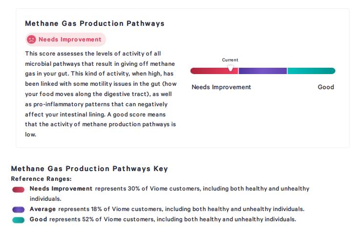 Un type d'évaluation que Viome peut fournir concernant les «filières de production de méthane»