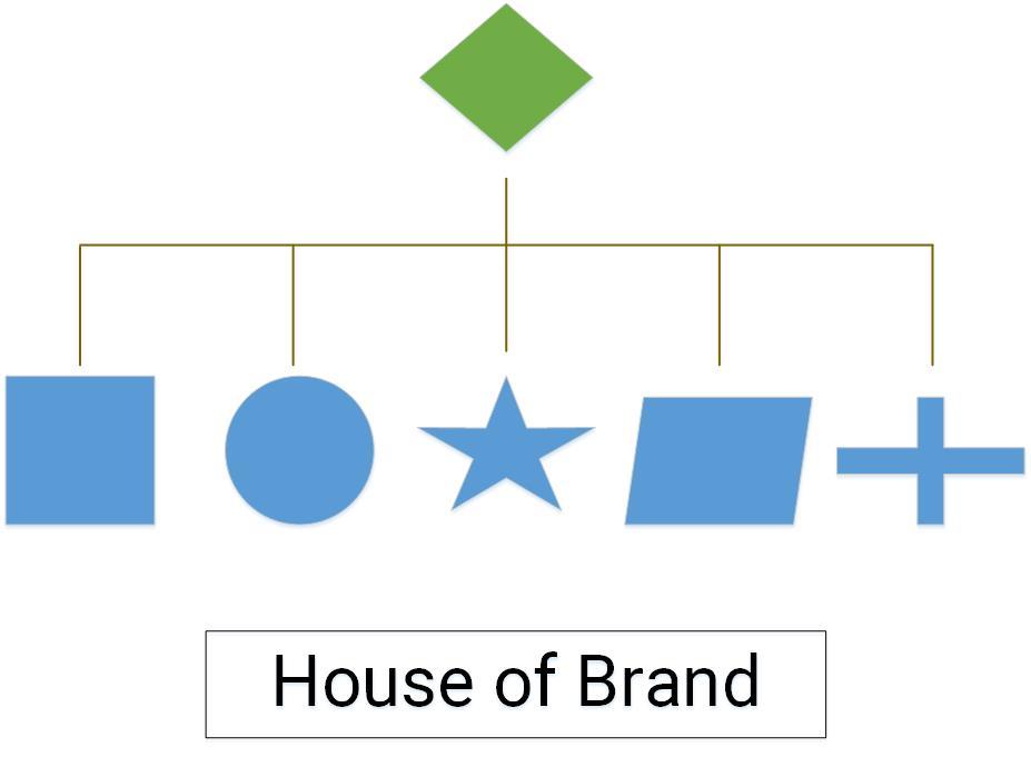 cấu trúc thương hiệu là gì