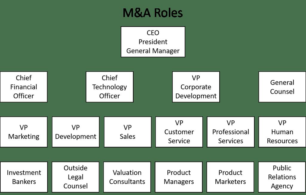 M&A Roles Responsibilities