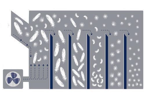 Storage:Users:antoninalukanova:Desktop:конструкции пуховых подушек:Фото_для_статьи_про_пух:down+sorting+machine+diagram.jpg