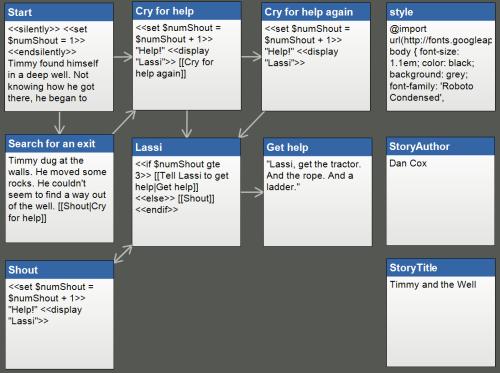 Gamasutra: Dan Cox's Blog - Learning Twine: Part 3