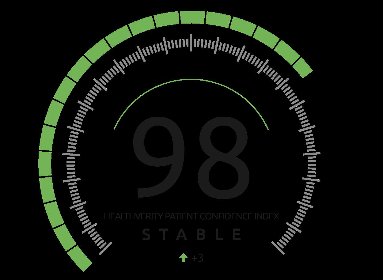 HealthVerity Patient Confidence Index - 98