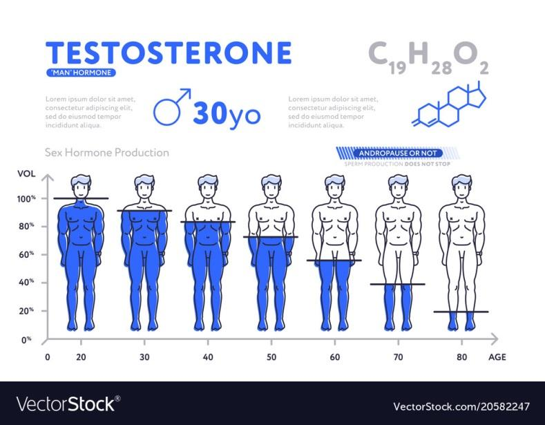 testosterone rx