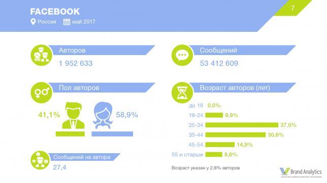 Аудитория Facebook
