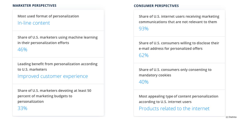 emerging marketing trends
