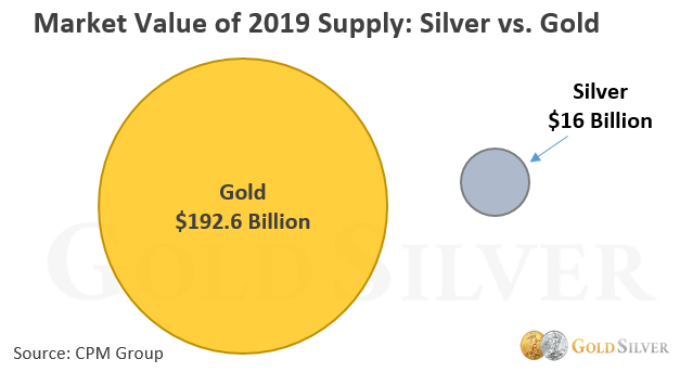 https://s3-us-west-2.amazonaws.com/gs-live/uploads%2F1566312490054-Gold+vs+Silver+1.png