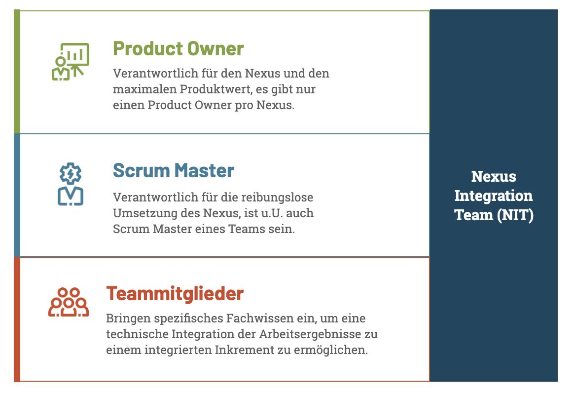 Das Nexus Integration Team (NIT)