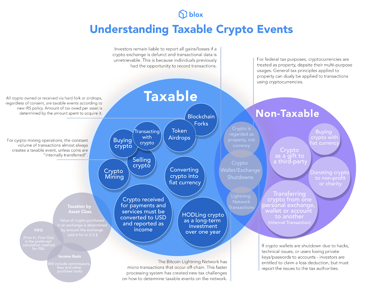 Op Ed: How to Understand Taxable Events for Cryptocurrency