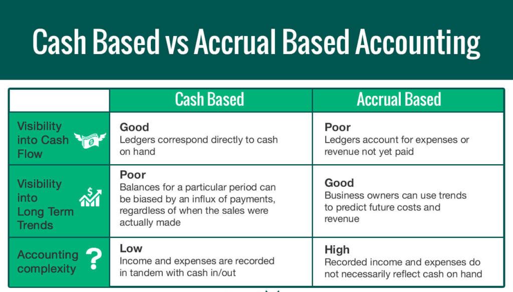 Top 9 Accounting Basics for Nonprofits