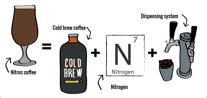 What you need to make nitro coffee