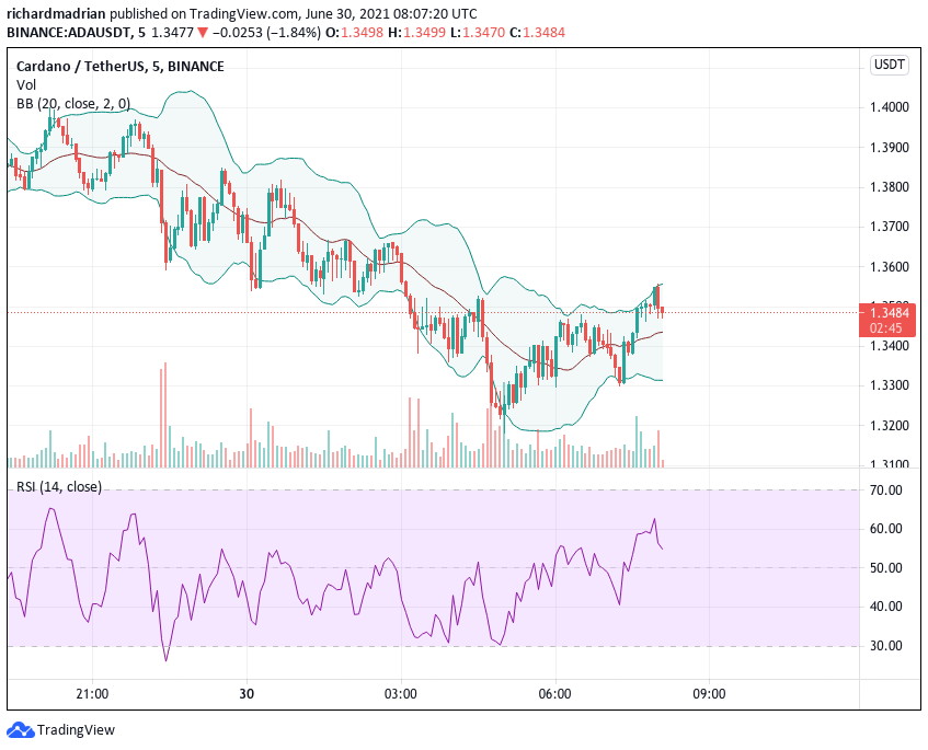 Cardano Price Analysis: Cardano rejection at $1.42 scattered bulls, who are back to drawing board 1