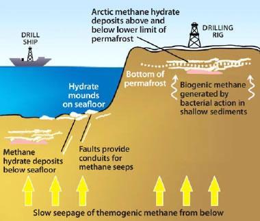 methane hydrate deposit models