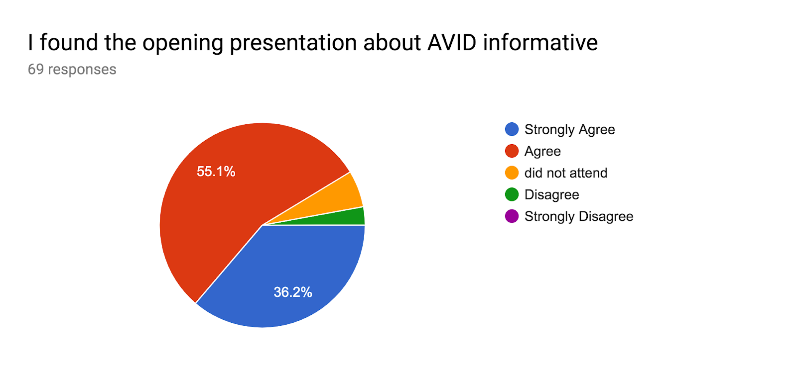 Forms response chart. Question title: I found the opening presentation about AVID informative. Number of responses: 69 responses.