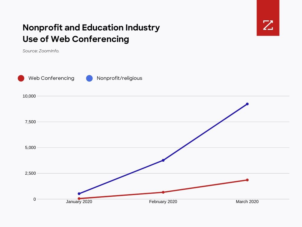 Graph showing nonprofit and education industry use of web conferencing.